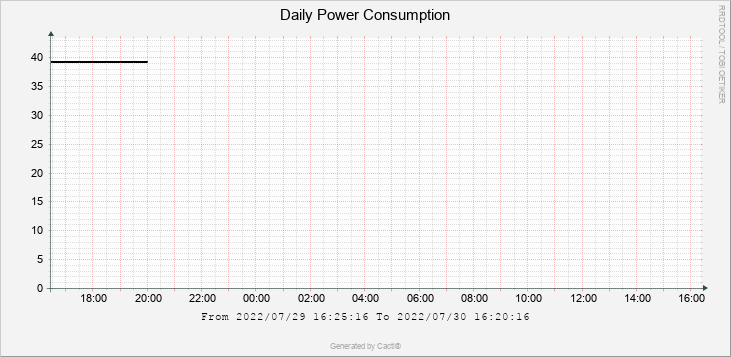 Daily Power Consumption